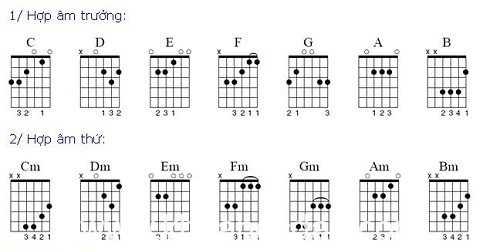 Cách tìm các hợp âm đàn Guitar dùng trong một bài nhạc(p2.)